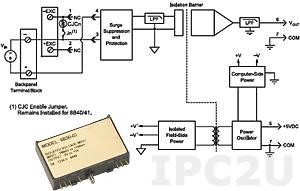 8B41-05 Analog Voltage Input Module, Input -5...+5 V, Output 0...+5 V, 1 kHz Bandwidth