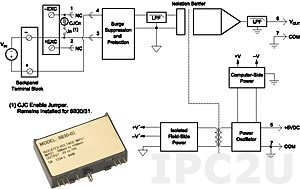 8B31-10 Analog Voltage Input Module, Input -40...+40 V, Output 0...+5 V, 3 Hz Bandwidth